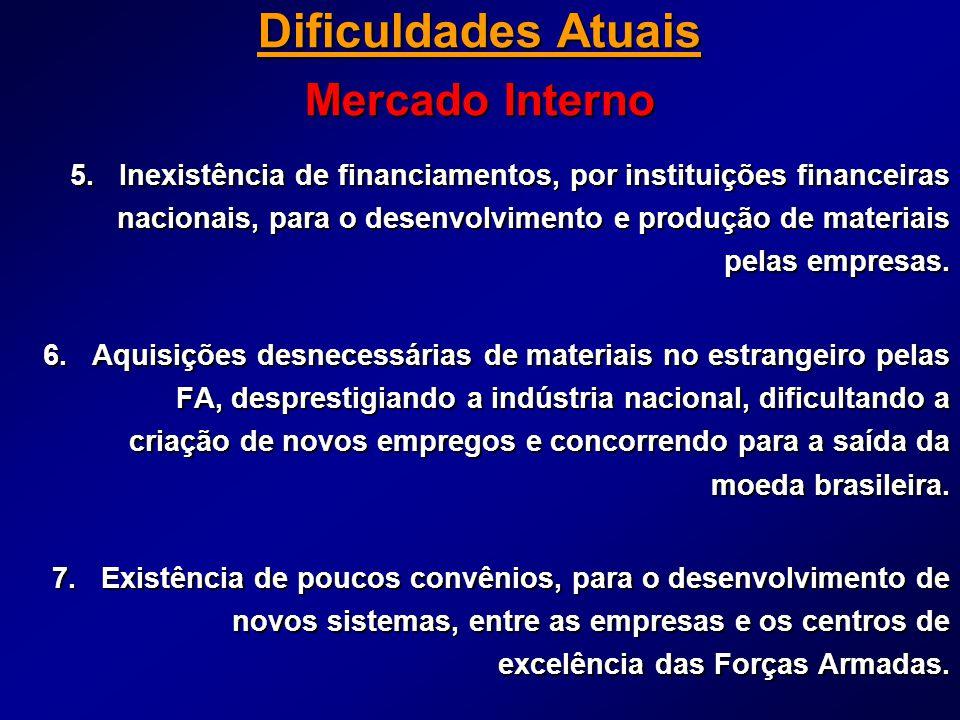 Dificuldades Atuais Mercado Interno 5. Inexistência de financiamentos, por instituições financeiras nacionais, para o desenvolvimento e produção de ma