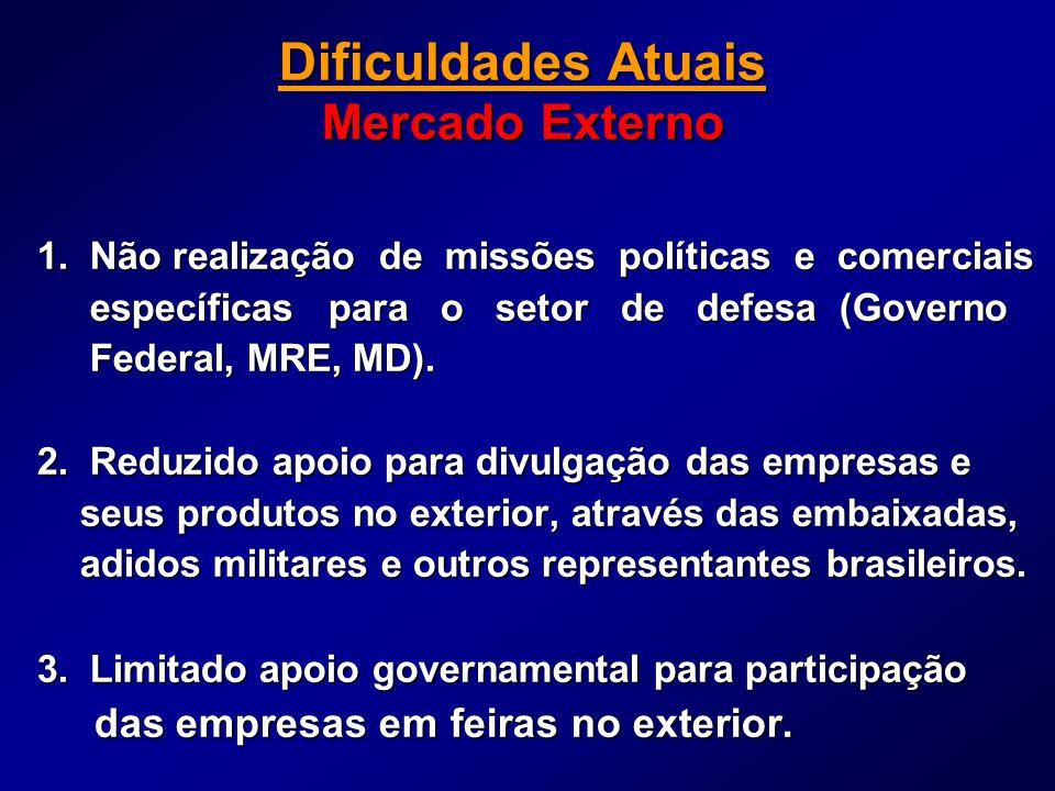 Dificuldades Atuais Mercado Externo 1. Não realização de missões políticas e comerciais específicas para o setor de defesa (Governo específicas para o