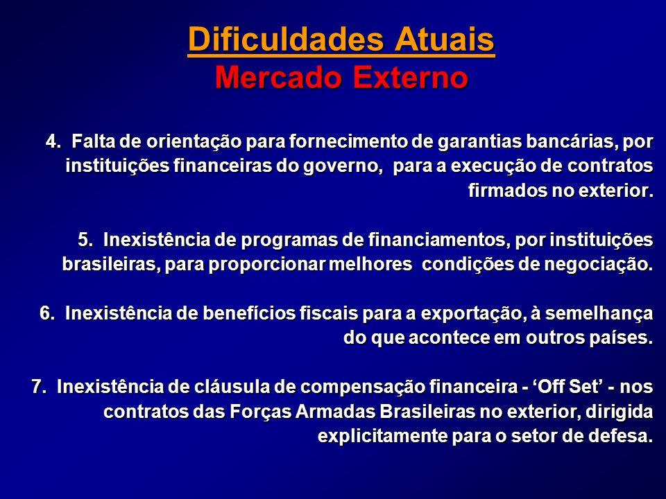 Dificuldades Atuais Mercado Externo 4. Falta de orientação para fornecimento de garantias bancárias, por instituições financeiras do governo, para a e