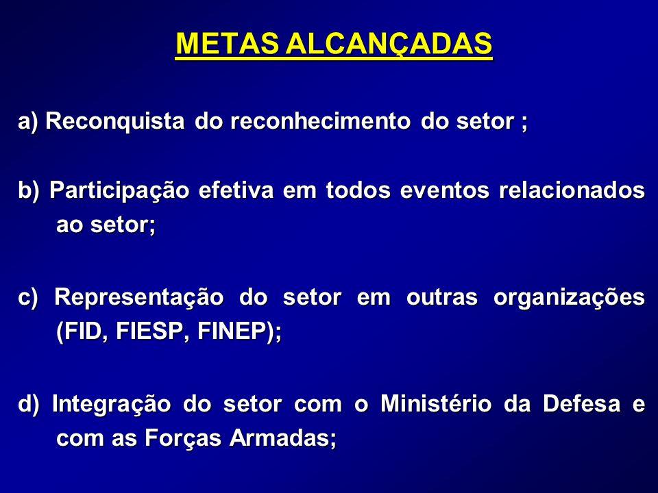 METAS ALCANÇADAS a) Reconquista do reconhecimento do setor ; b) Participação efetiva em todos eventos relacionados ao setor; c) Representação do setor