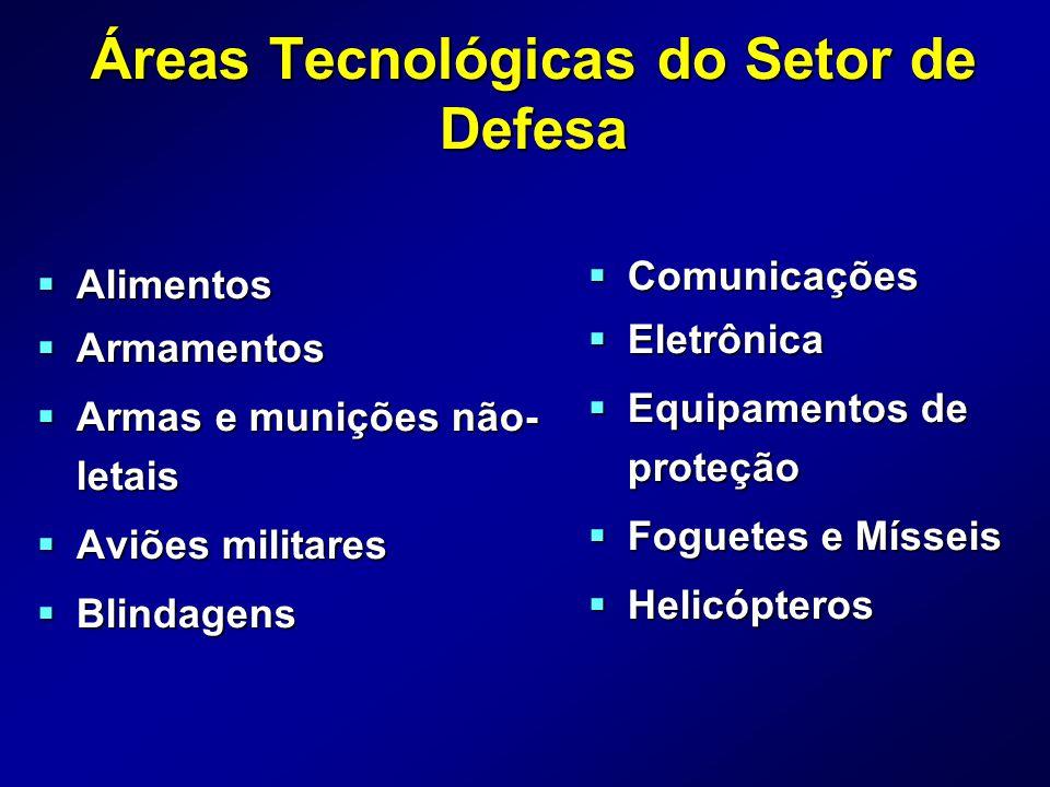 Áreas Tecnológicas do Setor de Defesa Alimentos Alimentos Armamentos Armamentos Armas e munições não- letais Armas e munições não- letais Aviões milit