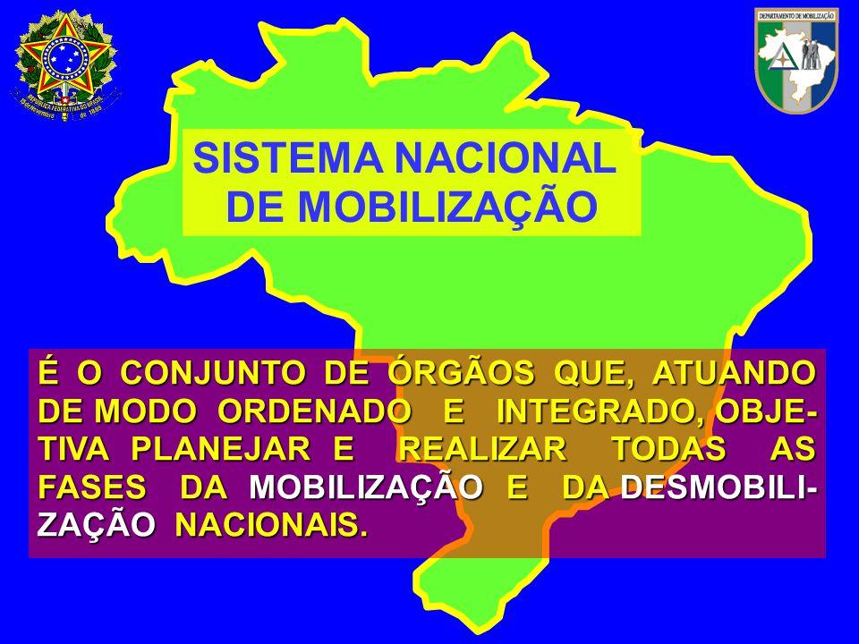 SISTEMA NACIONAL DE MOBILIZAÇÃO É O CONJUNTO DE ÓRGÃOS QUE, ATUANDO DE MODO ORDENADO E INTEGRADO, OBJE- TIVA PLANEJAR E REALIZAR TODAS AS FASES DA MOBILIZAÇÃO E DA DESMOBILI- ZAÇÃO NACIONAIS.