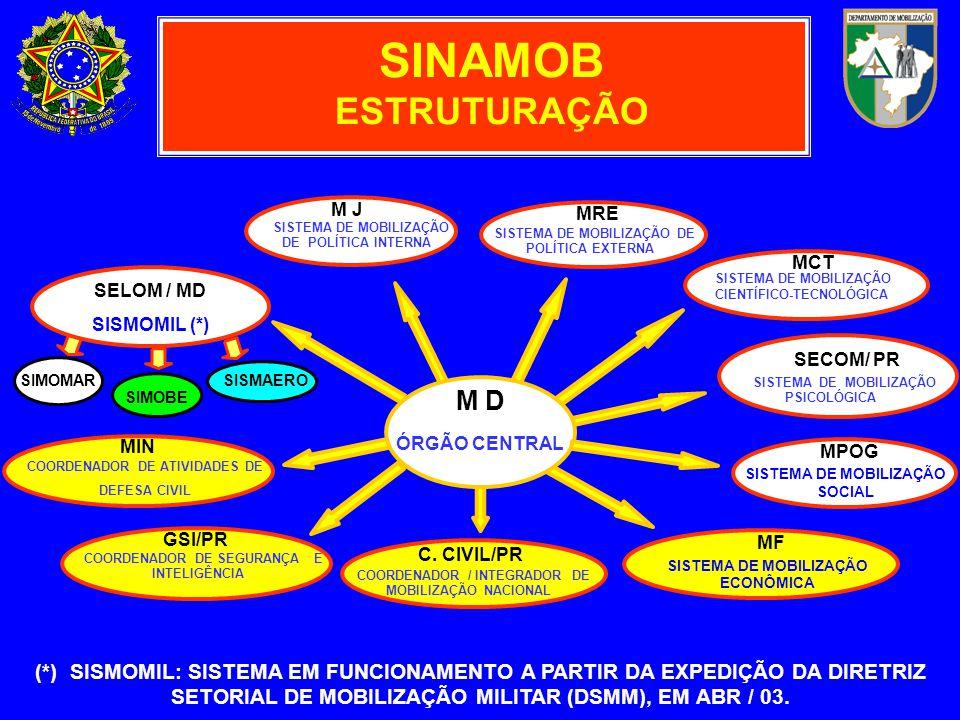 M D ÓRGÃO CENTRAL MPOG SISTEMA DE MOBILIZAÇÃO SOCIAL MRE SISTEMA DE MOBILIZAÇÃO DE POLÍTICA EXTERNA M J SISTEMA DE MOBILIZAÇÃO DE POLÍTICA INTERNA SECOM/ PR SISTEMA DE MOBILIZAÇÃO PSICOLÓGICA SIMOMAR SIMOBE SISMAERO SELOM / MD SISMOMIL (*) MF SISTEMA DE MOBILIZAÇÃO ECONÔMICA COORDENADOR DE SEGURANÇA E INTELIGÊNCIA GSI/PR COORDENADOR / INTEGRADOR DE MOBILIZAÇÃO NACIONAL C.