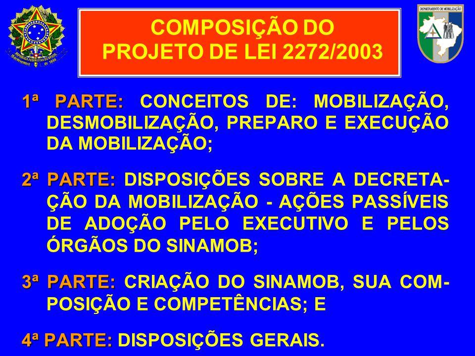 COMPOSIÇÃO DO PROJETO DE LEI 2272/2003 1ª PARTE: 1ª PARTE: CONCEITOS DE: MOBILIZAÇÃO, DESMOBILIZAÇÃO, PREPARO E EXECUÇÃO DA MOBILIZAÇÃO; 2ª PARTE: 2ª PARTE: DISPOSIÇÕES SOBRE A DECRETA- ÇÃO DA MOBILIZAÇÃO - AÇÕES PASSÍVEIS DE ADOÇÃO PELO EXECUTIVO E PELOS ÓRGÃOS DO SINAMOB; 3ª PARTE: 3ª PARTE: CRIAÇÃO DO SINAMOB, SUA COM- POSIÇÃO E COMPETÊNCIAS; E 4ª PARTE: 4ª PARTE: DISPOSIÇÕES GERAIS.