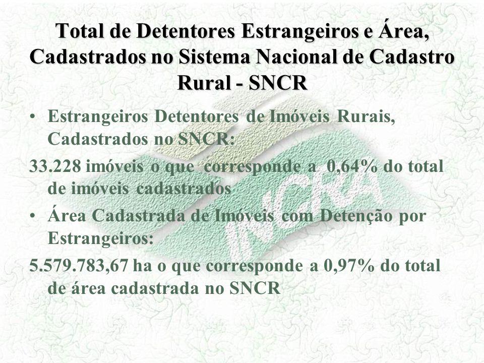 Total de Detentores Estrangeiros e Área, Cadastrados no Sistema Nacional de Cadastro Rural - SNCR Estrangeiros Detentores de Imóveis Rurais, Cadastrad