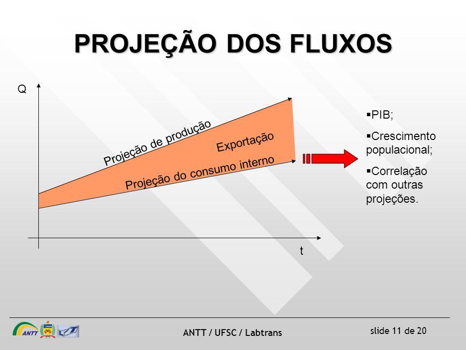 slide 11 de 20 ANTT / UFSC / Labtrans PROJEÇÃO DOS FLUXOS Q t Projeção de produção Projeção do consumo interno Exportação PIB; Crescimento populacional; Correlação com outras projeções.
