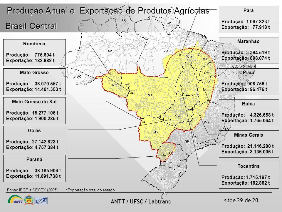 slide 29 de 20 ANTT / UFSC / Labtrans Produção Anual e Exportação de Produtos Agrícolas Brasil Central Brasil Central Rondônia Produção: 775.604 t Exportação: 182.882 t Fonte: IBGE e SECEX (2005) Mato Grosso Produção: 38.070.557 t Exportação: 14.401.353 t Mato Grosso do Sul Produção: 15.277.105 t Exportação: 1.900.285 t Paraná Produção: 38.195.906 t Exportação: 11.691.738 t Goiás Produção: 27.142.823 t Exportação: 4.757.384 t Tocantins Produção: 1.715.197 t Exportação: 182.882 t Bahia Produção: 4.326.658 t Exportação: 1.765.064 t Piauí Produção: 908.756 t Exportação: 96.476 t Maranhão Produção: 3.394.519 t Exportação: 898.074 t Pará Produção: 1.067.823 t Exportação: 77.918 t *Exportação total do estado.