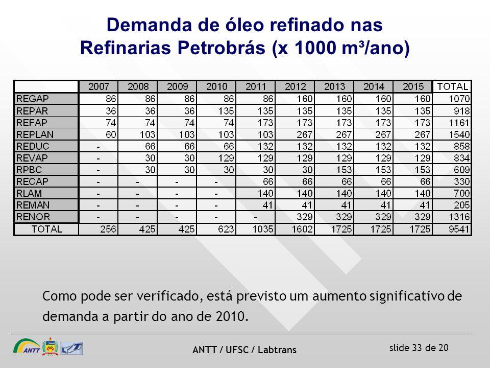 slide 33 de 20 ANTT / UFSC / Labtrans Demanda de óleo refinado nas Refinarias Petrobrás (x 1000 m³/ano) Como pode ser verificado, está previsto um aumento significativo de demanda a partir do ano de 2010.