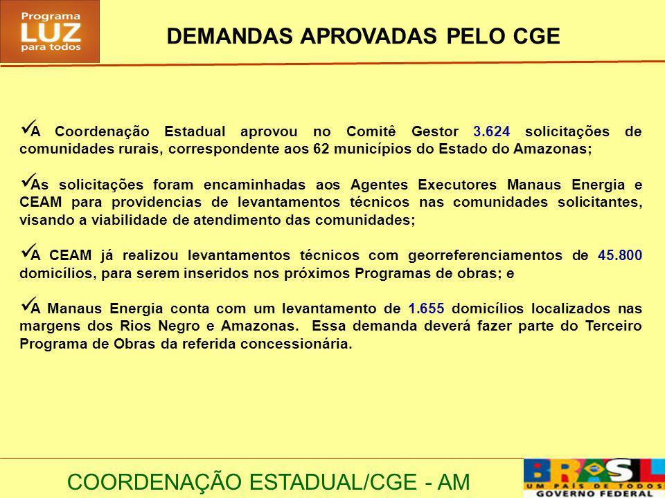 COORDENAÇÃO ESTADUAL/CGE - AM DEMANDAS APROVADAS PELO CGE A Coordenação Estadual aprovou no Comitê Gestor 3.624 solicitações de comunidades rurais, correspondente aos 62 municípios do Estado do Amazonas; As solicitações foram encaminhadas aos Agentes Executores Manaus Energia e CEAM para providencias de levantamentos técnicos nas comunidades solicitantes, visando a viabilidade de atendimento das comunidades; A CEAM já realizou levantamentos técnicos com georreferenciamentos de 45.800 domicílios, para serem inseridos nos próximos Programas de obras; e A Manaus Energia conta com um levantamento de 1.655 domicílios localizados nas margens dos Rios Negro e Amazonas.