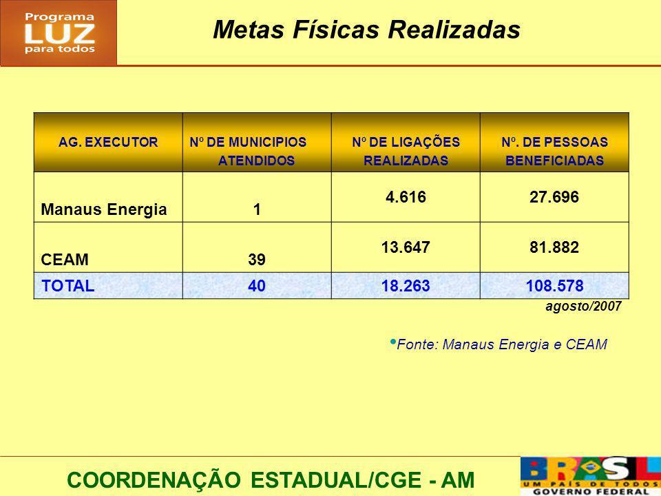 Metas Físicas Realizadas COORDENAÇÃO ESTADUAL/CGE - AM AG.