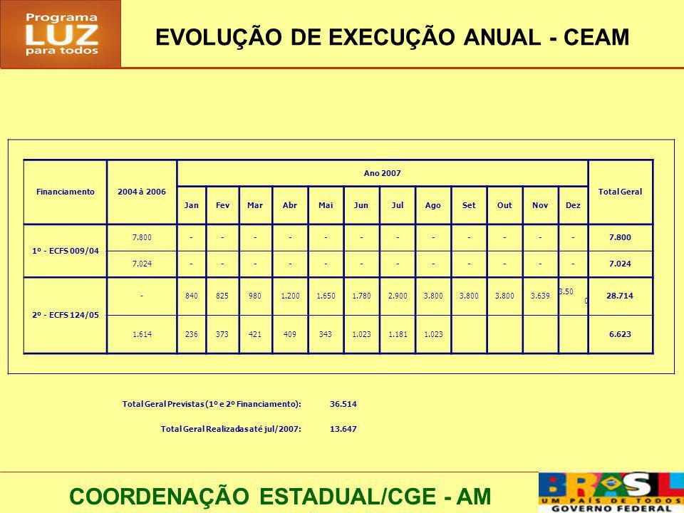 COORDENAÇÃO ESTADUAL/CGE - AM EVOLUÇÃO DE EXECUÇÃO ANUAL - CEAM Financiamento2004 à 2006 Ano 2007 Total Geral JanFevMarAbrMaiJunJulAgoSetOutNovDez 1º - ECFS 009/04 7.800------------ 7.024------------ 2º - ECFS 124/05 -8408259801.2001.6501.7802.9003.800 3.639 3.50 0 28.714 1.6142363734214093431.0231.1811.023 6.623 Total Geral Previstas (1º e 2º Financiamento):36.514 Total Geral Realizadas até jul/2007:13.647