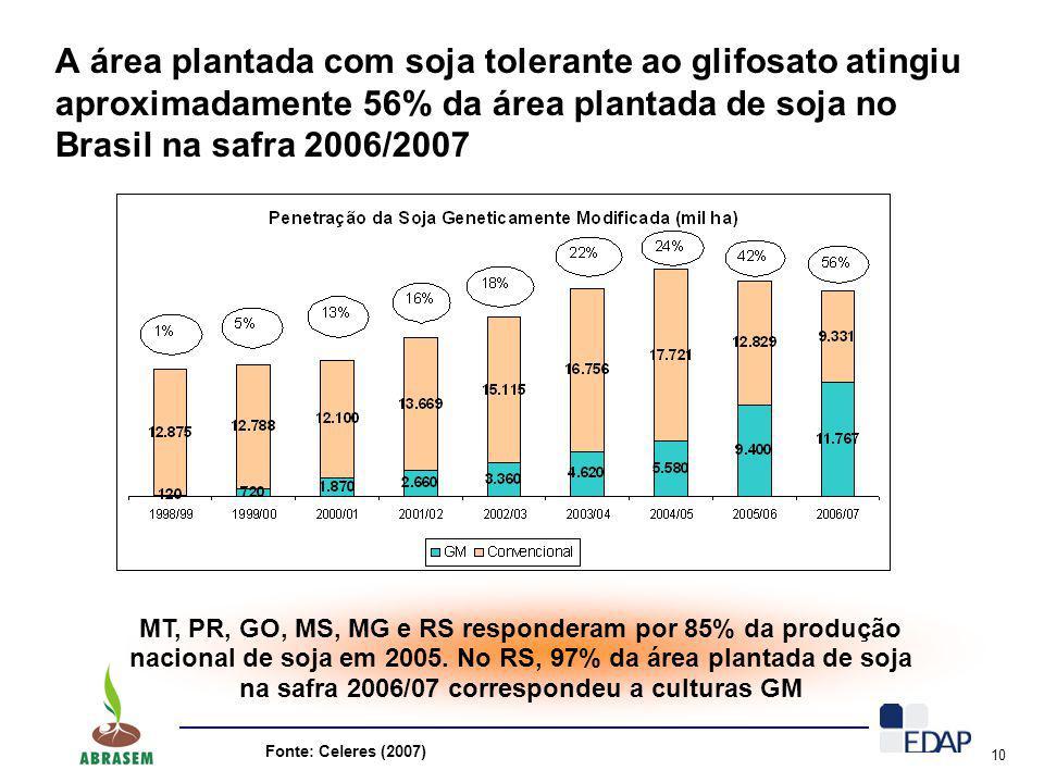 10 A área plantada com soja tolerante ao glifosato atingiu aproximadamente 56% da área plantada de soja no Brasil na safra 2006/2007 MT, PR, GO, MS, M