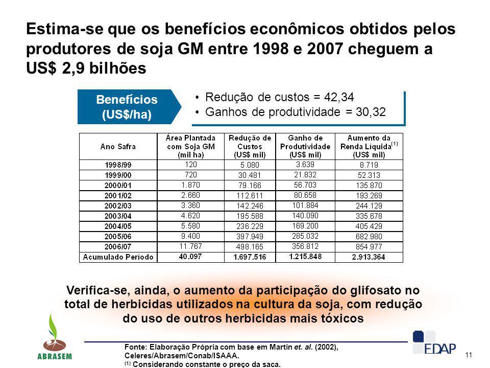 11 Estima-se que os benefícios econômicos obtidos pelos produtores de soja GM entre 1998 e 2007 cheguem a US$ 2,9 bilhões Fonte: Elaboração Própria co