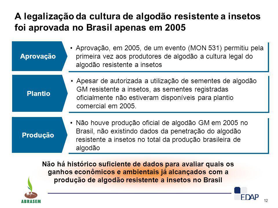 12 A legalização da cultura de algodão resistente a insetos foi aprovada no Brasil apenas em 2005 Aprovação Aprovação, em 2005, de um evento (MON 531)
