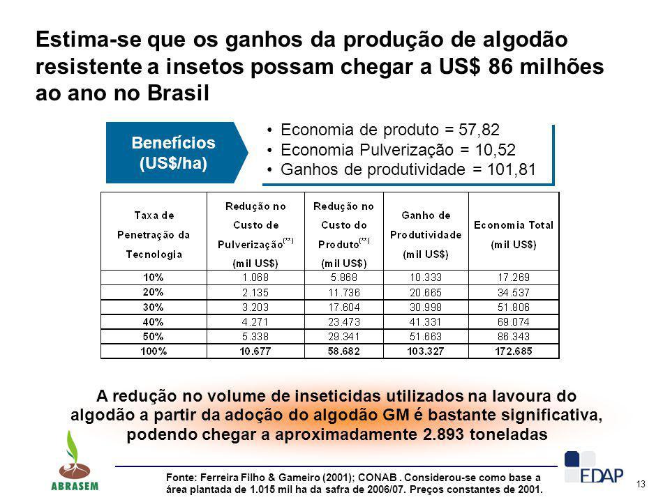 13 Estima-se que os ganhos da produção de algodão resistente a insetos possam chegar a US$ 86 milhões ao ano no Brasil Fonte: Ferreira Filho & Gameiro