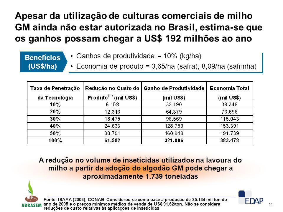 14 Apesar da utilização de culturas comerciais de milho GM ainda não estar autorizada no Brasil, estima-se que os ganhos possam chegar a US$ 192 milhõ