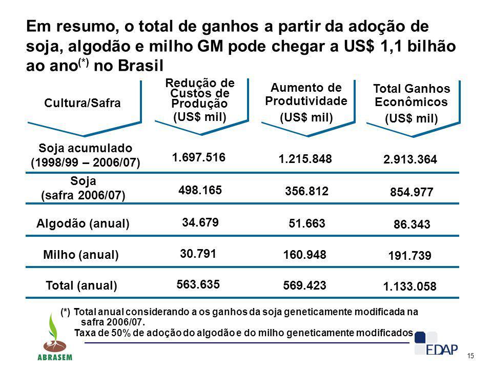 15 Em resumo, o total de ganhos a partir da adoção de soja, algodão e milho GM pode chegar a US$ 1,1 bilhão ao ano (*) no Brasil Cultura/Safra Soja ac