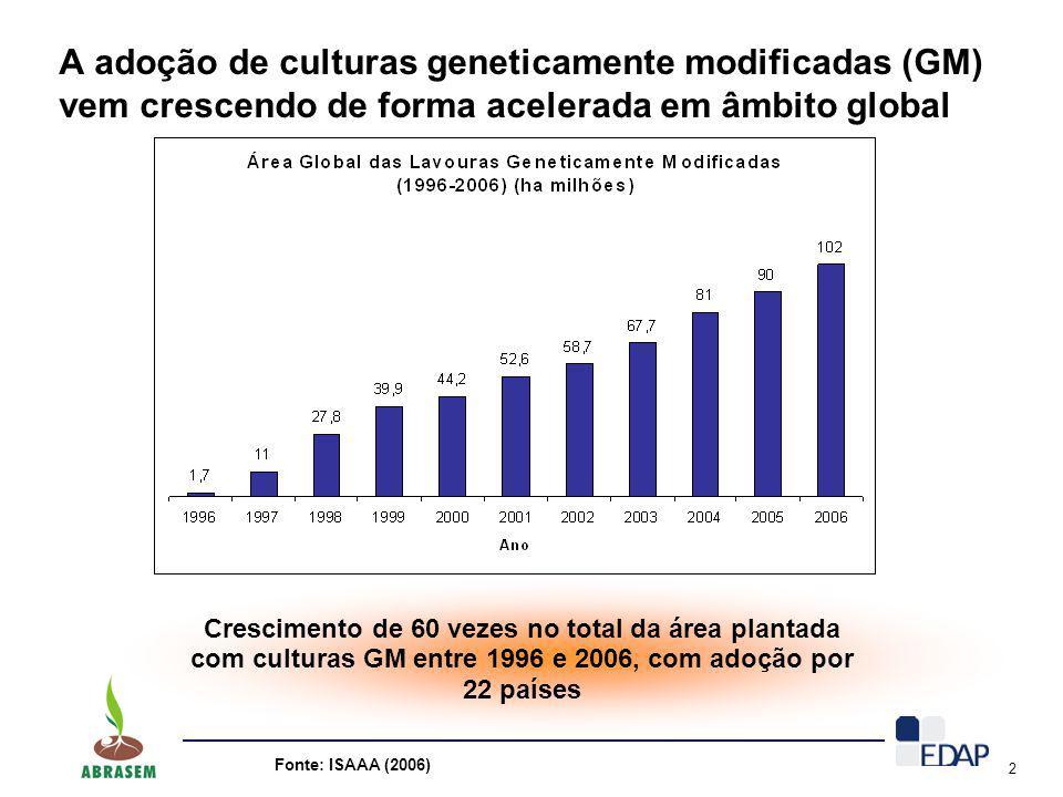 2 A adoção de culturas geneticamente modificadas (GM) vem crescendo de forma acelerada em âmbito global Crescimento de 60 vezes no total da área plant