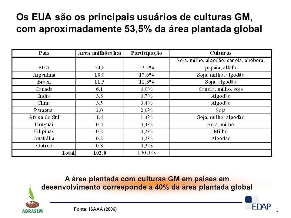 3 Os EUA são os principais usuários de culturas GM, com aproximadamente 53,5% da área plantada global A área plantada com culturas GM em países em des