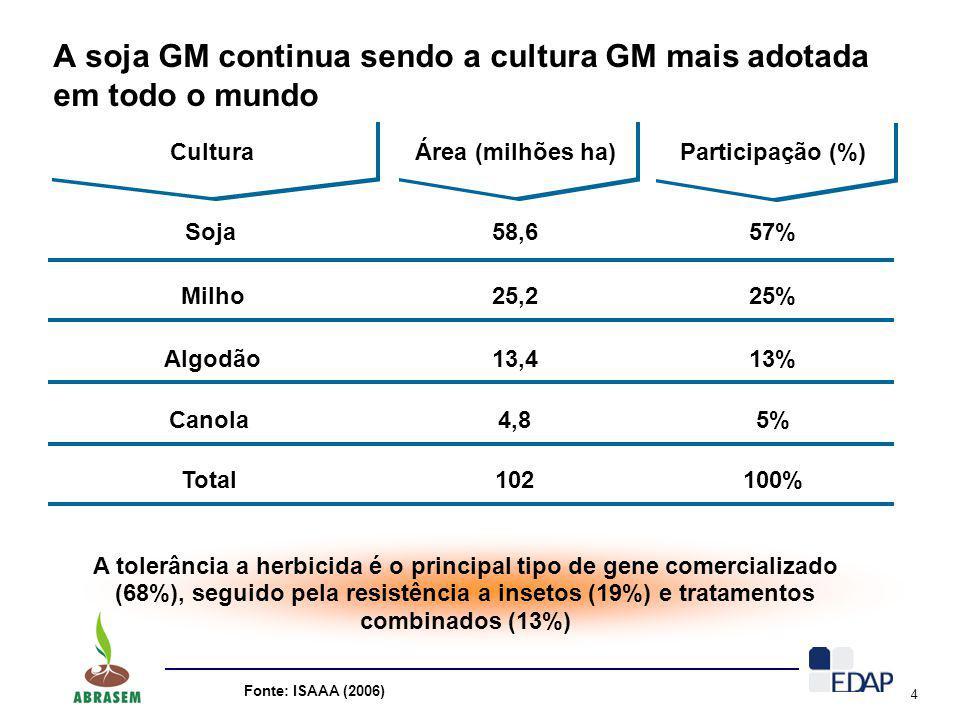 4 A soja GM continua sendo a cultura GM mais adotada em todo o mundo Fonte: ISAAA (2006) Cultura Área (milhões ha) Soja Participação (%) Milho Algodão