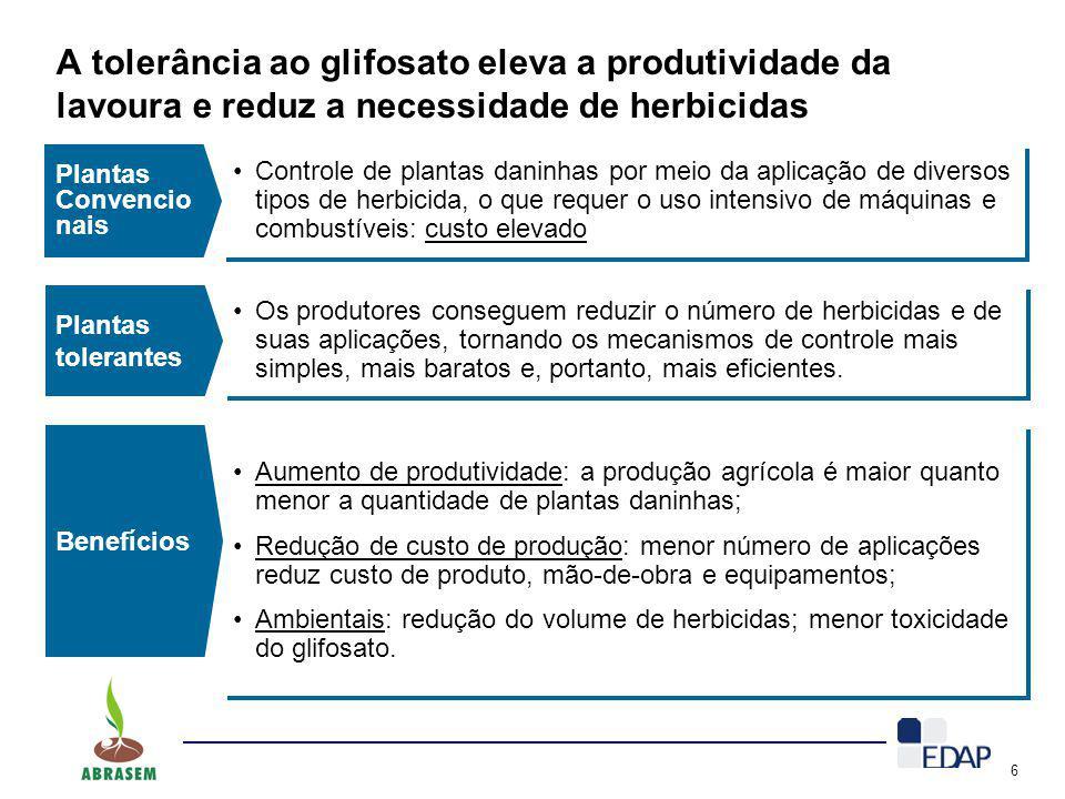 6 A tolerância ao glifosato eleva a produtividade da lavoura e reduz a necessidade de herbicidas Plantas Convencio nais Controle de plantas daninhas p