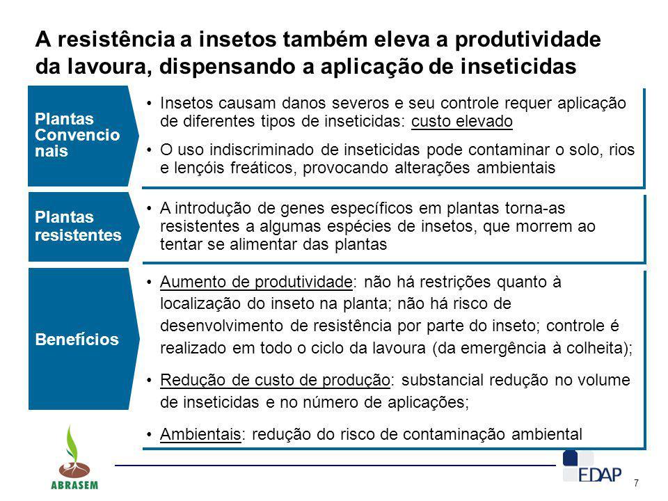 7 A resistência a insetos também eleva a produtividade da lavoura, dispensando a aplicação de inseticidas Plantas Convencio nais Insetos causam danos