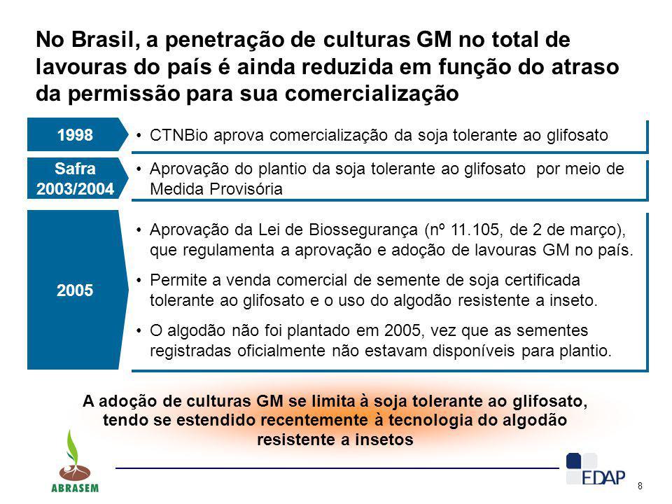 8 No Brasil, a penetração de culturas GM no total de lavouras do país é ainda reduzida em função do atraso da permissão para sua comercialização A ado