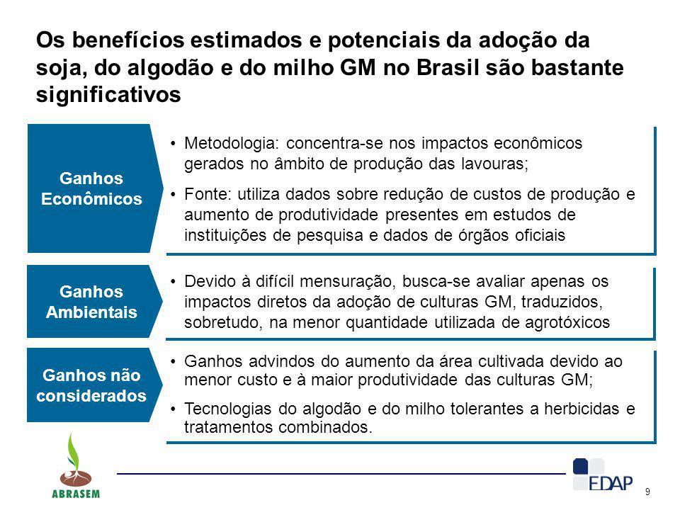 9 Os benefícios estimados e potenciais da adoção da soja, do algodão e do milho GM no Brasil são bastante significativos Ganhos Econômicos Metodologia