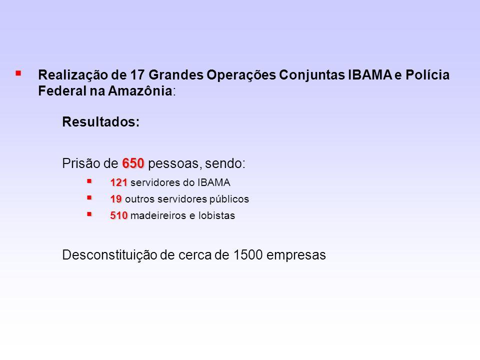 Realização de 17 Grandes Operações Conjuntas IBAMA e Polícia Federal na Amazônia: Resultados: 650 Prisão de 650 pessoas, sendo: 121 121 servidores do