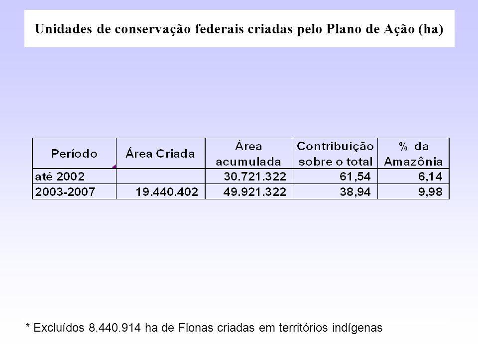 * Excluídos 8.440.914 ha de Flonas criadas em territórios indígenas Unidades de conservação federais criadas pelo Plano de Ação (ha)
