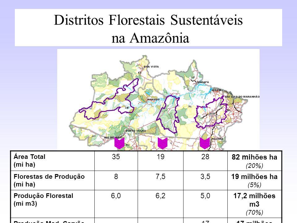 Distritos Florestais Sustentáveis na Amazônia Área Total (mi ha) 351928 82 mi hões ha (20%) Florestas de Produção (mi ha) 87,53,519 milhões ha (5%) Pr
