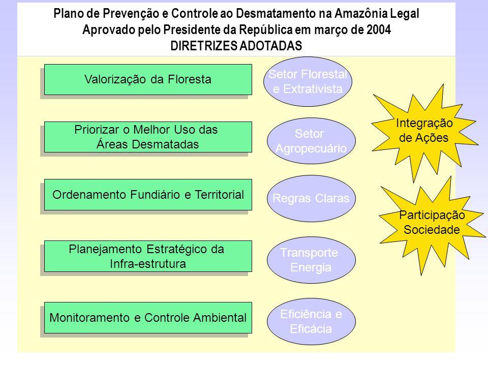 Plano de Prevenção e Controle ao Desmatamento na Amazônia Legal Aprovado pelo Presidente da República em março de 2004 DIRETRIZES ADOTADAS Valorização