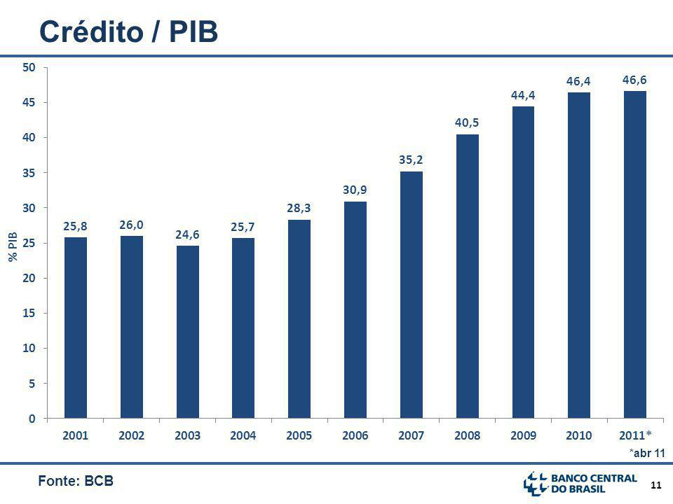 11 Crédito / PIB Fonte: BCB *abr 11