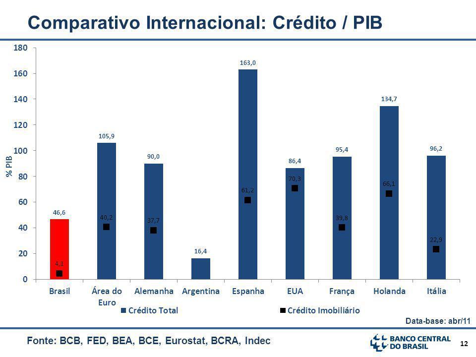 12 Comparativo Internacional: Crédito / PIB Fonte: BCB, FED, BEA, BCE, Eurostat, BCRA, Indec Data-base: abr/11
