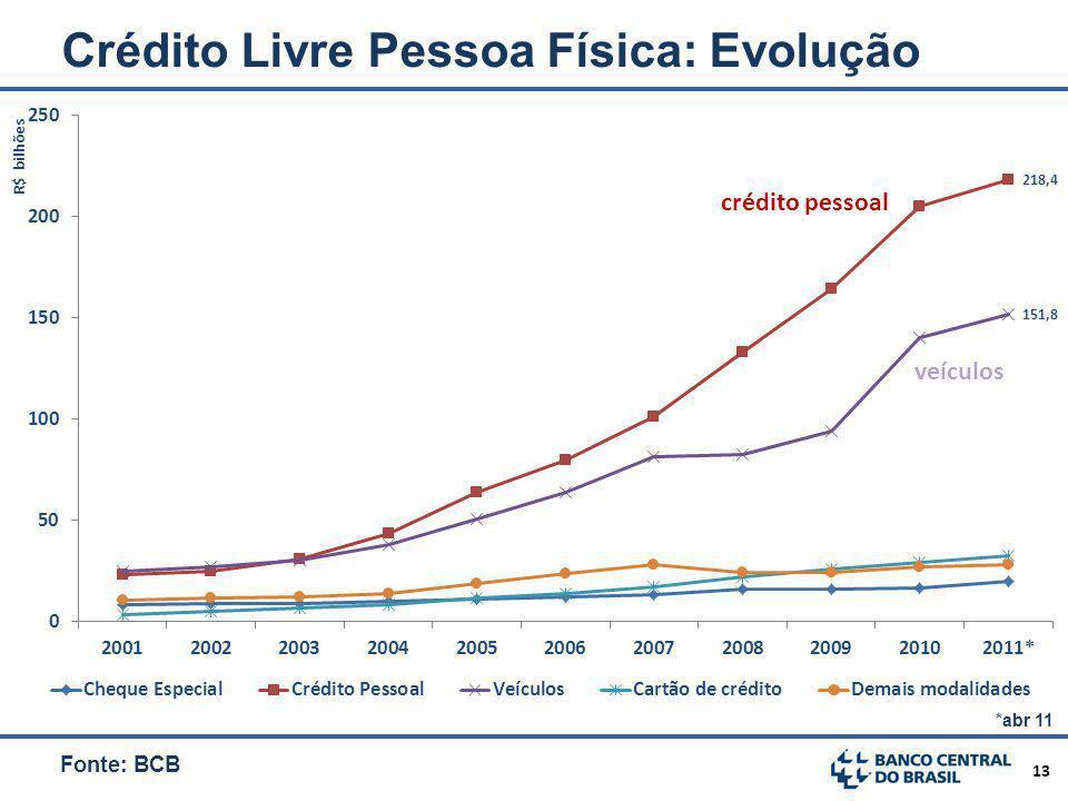 13 Crédito Livre Pessoa Física: Evolução Fonte: BCB *abr 11 crédito pessoal veículos