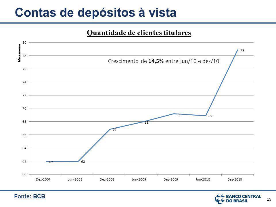 15 Contas de depósitos à vista Quantidade de clientes titulares Fonte: BCB