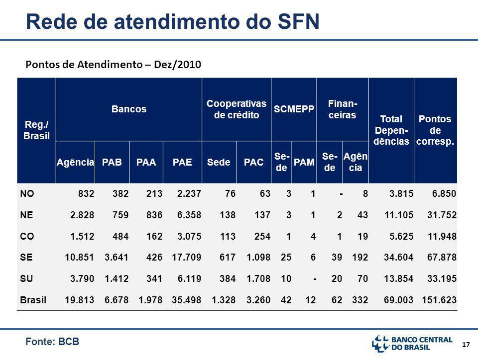 17 Rede de atendimento do SFN Reg./ Brasil Bancos Cooperativas de crédito SCMEPP Finan- ceiras Total Depen- dências Pontos de corresp.