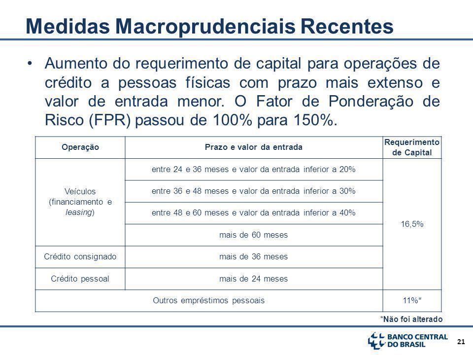 21 Aumento do requerimento de capital para operações de crédito a pessoas físicas com prazo mais extenso e valor de entrada menor.