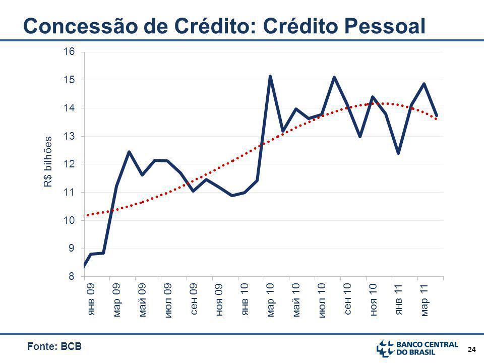 24 Concessão de Crédito: Crédito Pessoal Fonte: BCB