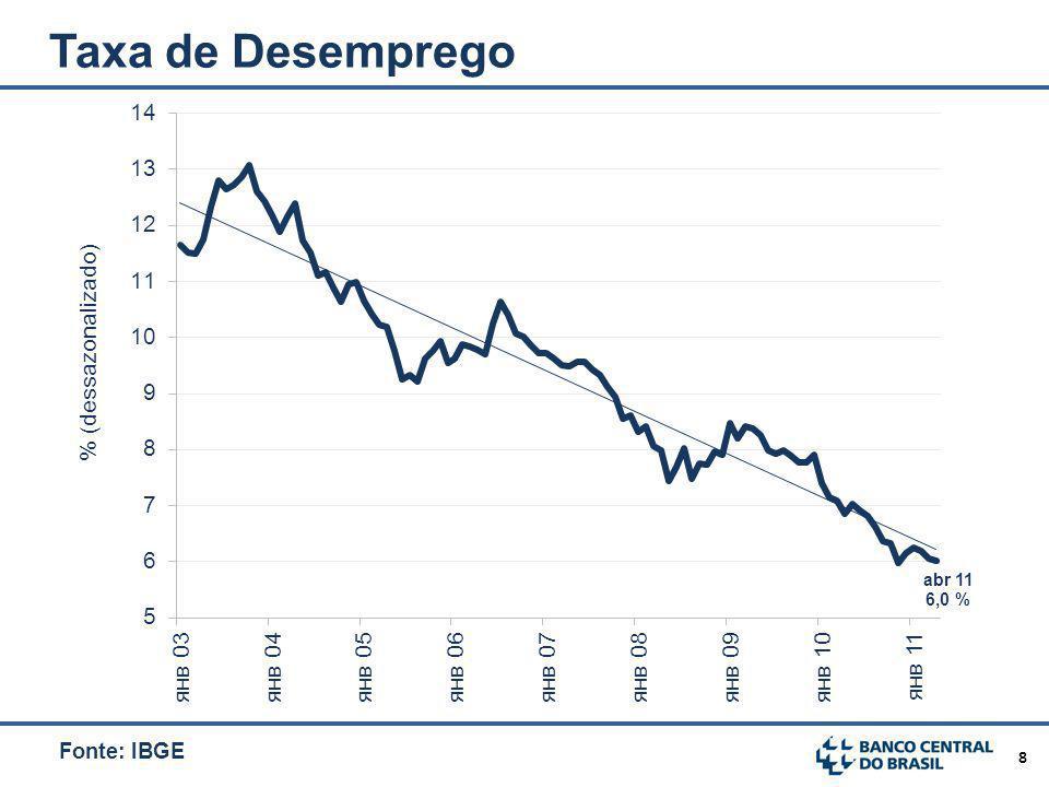 8 Taxa de Desemprego Fonte: IBGE
