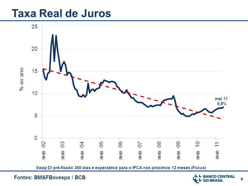 9 Taxa Real de Juros Fontes: BM&FBovespa / BCB Swap DI pré-fixado 360 dias e expectativa para o IPCA nos próximos 12 meses (Focus)