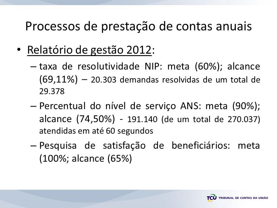 Processos de prestação de contas anuais Relatório de gestão 2012: – taxa de resolutividade NIP: meta (60%); alcance (69,11%) – 20.303 demandas resolvi