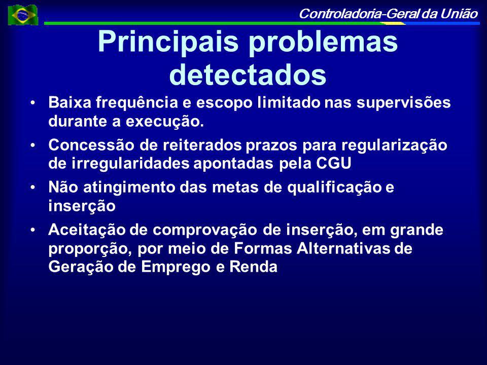 Controladoria-Geral da União Principais problemas detectados Baixa frequência e escopo limitado nas supervisões durante a execução.