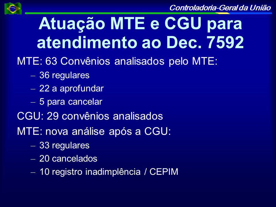 Controladoria-Geral da União Atuação MTE e CGU para atendimento ao Dec.