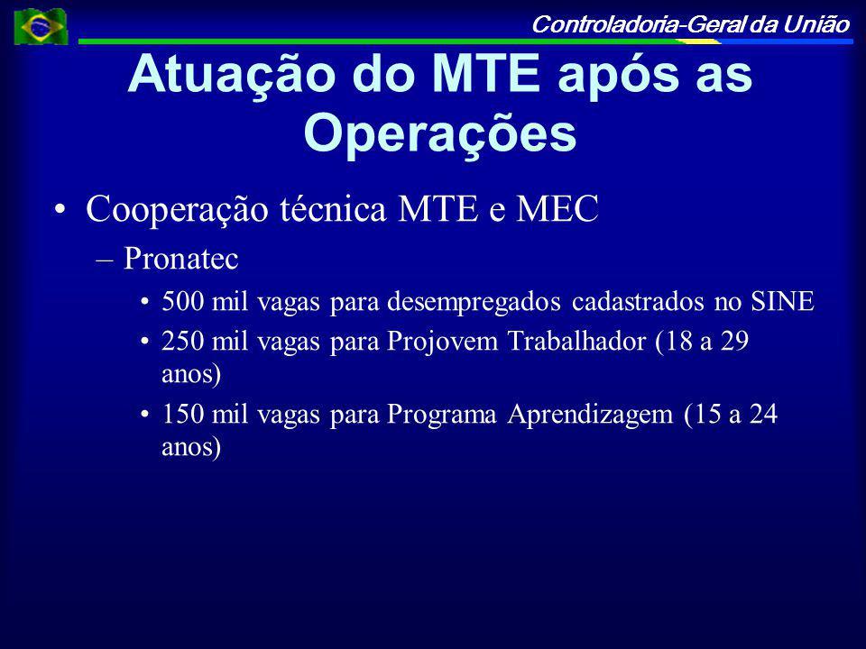 Controladoria-Geral da União Atuação do MTE após as Operações Cooperação técnica MTE e MEC –Pronatec 500 mil vagas para desempregados cadastrados no SINE 250 mil vagas para Projovem Trabalhador (18 a 29 anos) 150 mil vagas para Programa Aprendizagem (15 a 24 anos)
