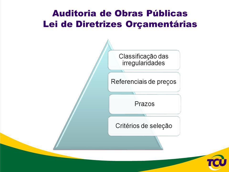LDO 2012- Principais Alterações Necessidade de decisão do TCU ou de Relator (art.