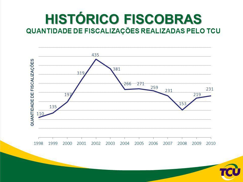 HISTÓRICO FISCOBRAS QUANTIDADE DE FISCALIZAÇÕES REALIZADAS PELO TCU