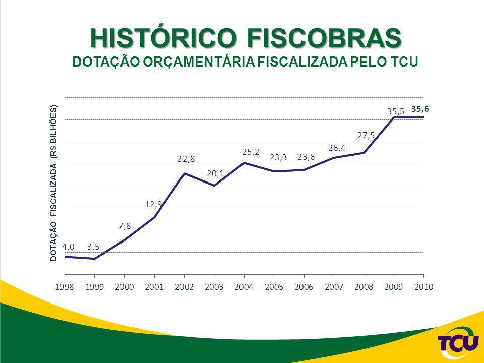 HISTÓRICO FISCOBRAS DOTAÇÃO ORÇAMENTÁRIA FISCALIZADA PELO TCU