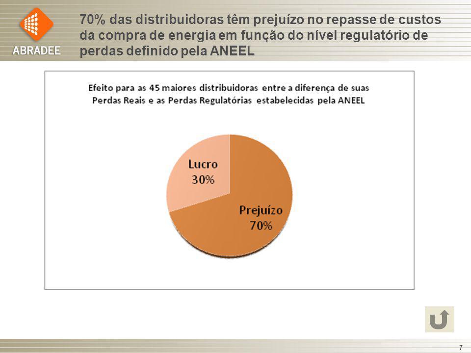 70% das distribuidoras têm prejuízo no repasse de custos da compra de energia em função do nível regulatório de perdas definido pela ANEEL 7