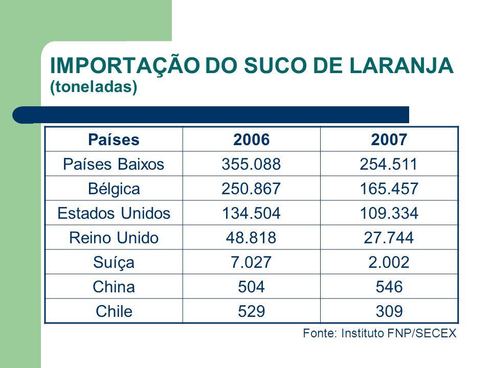 PRODUÇÃO BRASILEIRA DE CITRUS EM 2006 Fonte: IBGE (2006)